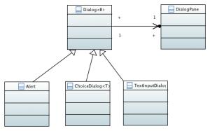 Klassenstruktur der Dialoge